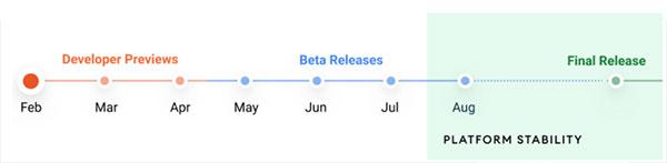 Todo sobre Android 12 cuadro evolución